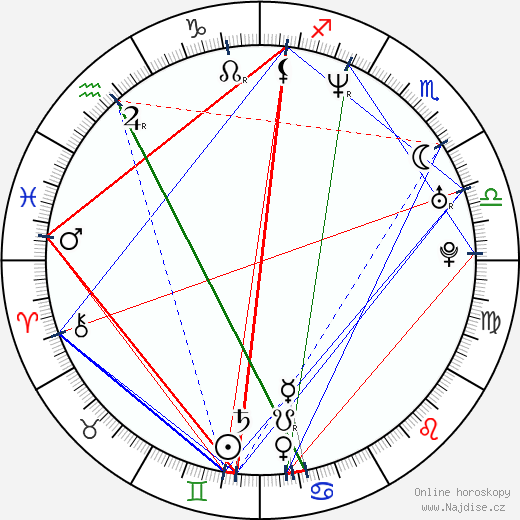 Ivan Šándor wikipedie wiki 2017, 2018 horoskop