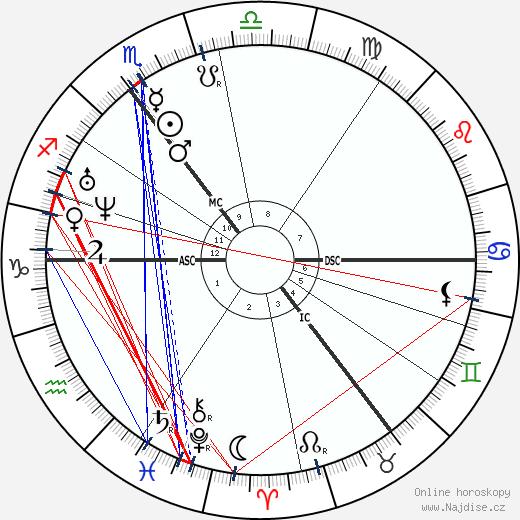 Ivan Sergejevič Turgeněv wikipedie wiki 2019, 2020 horoskop