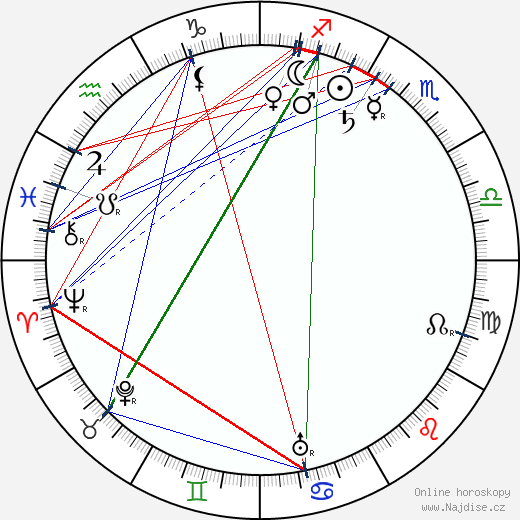 Ivan Vladislavovič Žoltovskij wikipedie wiki 2017, 2018 horoskop