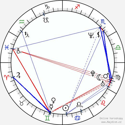 Ivan Vodochodský wikipedie wiki 2018, 2019 horoskop