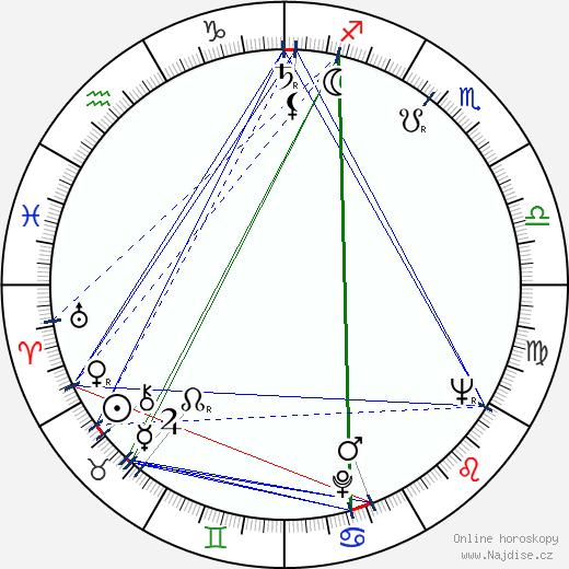 Ivan Vyskočil wikipedie wiki 2019, 2020 horoskop