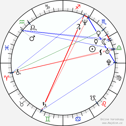 Ivan Zachariáš wikipedie wiki 2020, 2021 horoskop