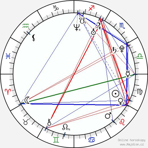 Ivan Židkov wikipedie wiki 2017, 2018 horoskop