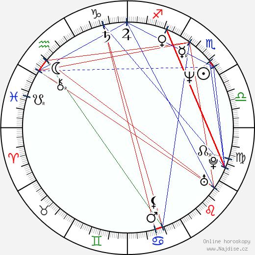 Ivana Andrlová wikipedie wiki 2017, 2018 horoskop