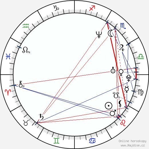 Ivana Christová wikipedie wiki 2017, 2018 horoskop