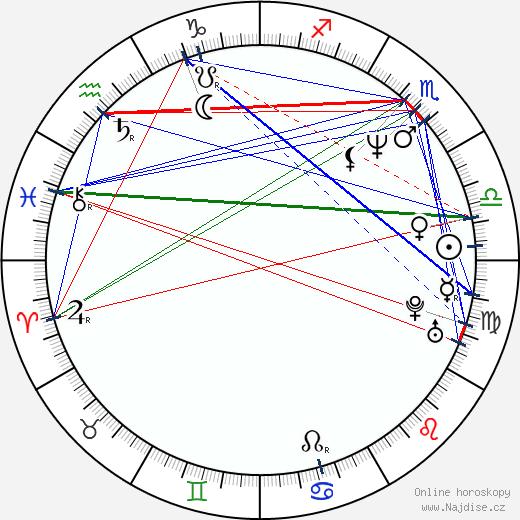 Ivana Chýlková wikipedie wiki 2018, 2019 horoskop