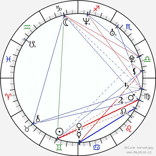 Ivana Jovanovic wikipedie wiki 2019, 2020 horoskop