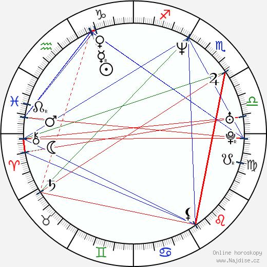 Ivana Mihic wikipedie wiki 2017, 2018 horoskop