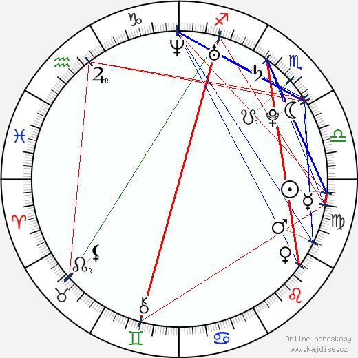 Ivana Poláčková wikipedie wiki 2018, 2019 horoskop