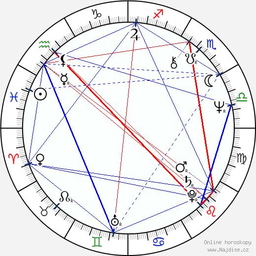 Ivana Striničová wikipedie wiki 2020, 2021 horoskop
