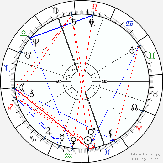 Ivana Trump wikipedie wiki 2018, 2019 horoskop