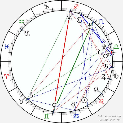 Ivana Uhlířová wikipedie wiki 2020, 2021 horoskop