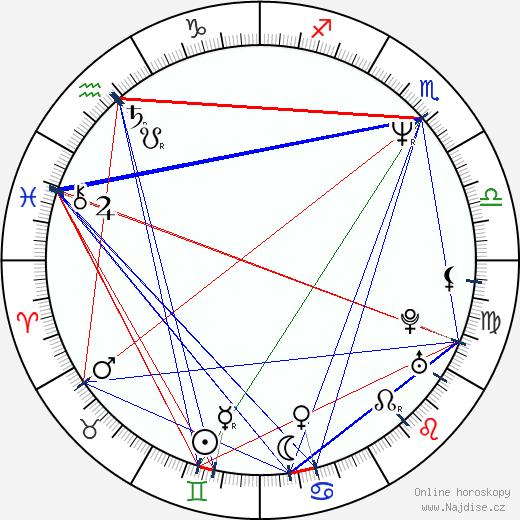 Ivana Vávrová wikipedie wiki 2019, 2020 horoskop