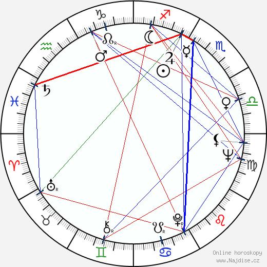 Ivanka Devátá wikipedie wiki 2020, 2021 horoskop