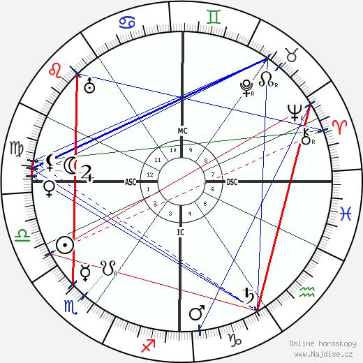 Ivanoe Bonomi wikipedie wiki 2018, 2019 horoskop