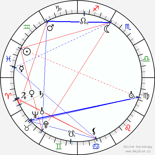Ivar Kåge wikipedie wiki 2018, 2019 horoskop