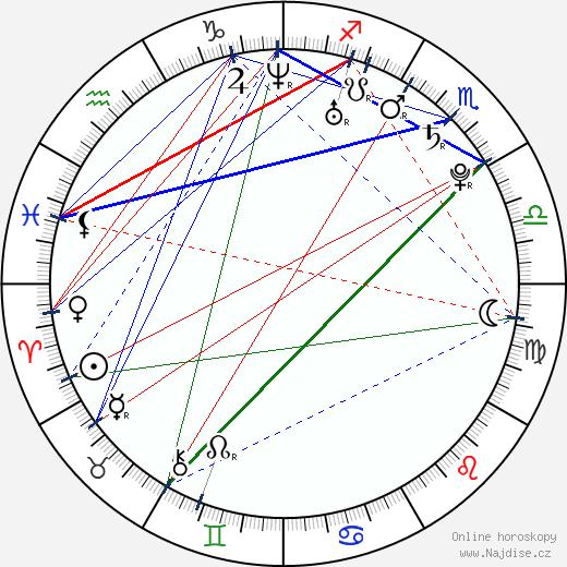 Iveta Fabešová wikipedie wiki 2018, 2019 horoskop