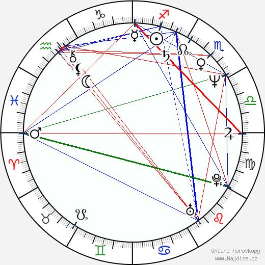 Iveta Radičová wikipedie wiki 2018, 2019 horoskop