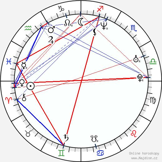 Ivica Kralj wikipedie wiki 2019, 2020 horoskop