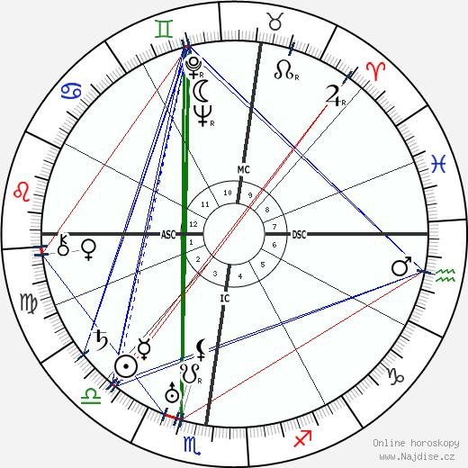 Ivo Andric wikipedie wiki 2018, 2019 horoskop
