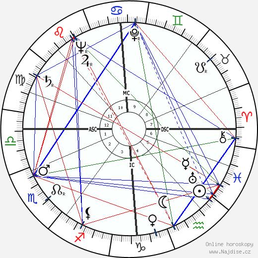 Ivo Caprino wikipedie wiki 2018, 2019 horoskop