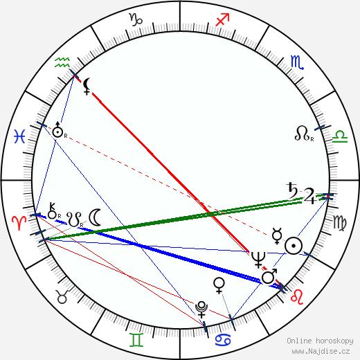 Ivo Gübel wikipedie wiki 2018, 2019 horoskop
