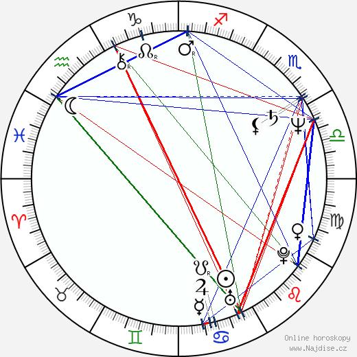 Ivo Jahelka wikipedie wiki 2019, 2020 horoskop