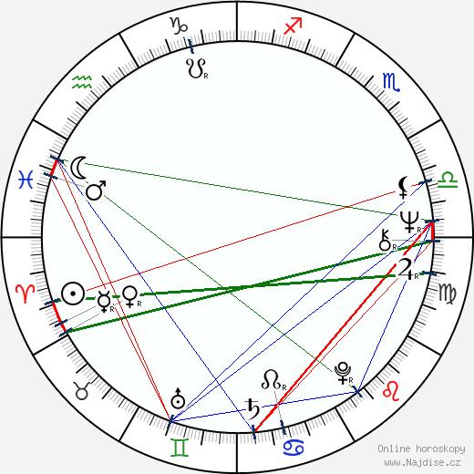 Ivo Kubečka wikipedie wiki 2018, 2019 horoskop