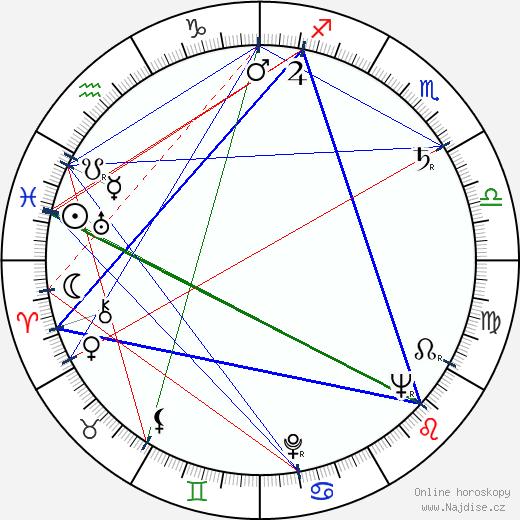Ivo Livonec wikipedie wiki 2018, 2019 horoskop