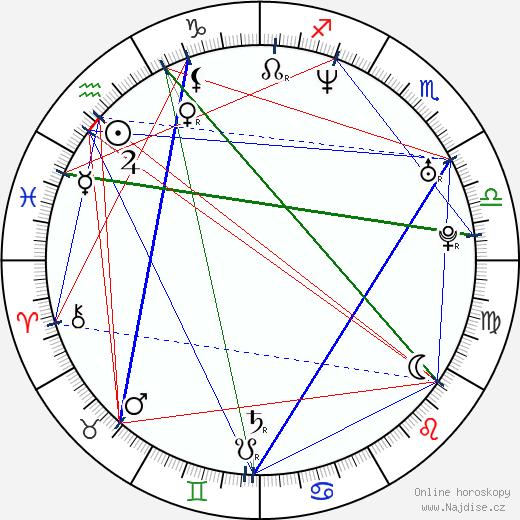 Ivo Lukačovič wikipedie wiki 2020, 2021 horoskop