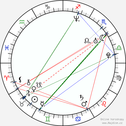 Ivo Macharáček wikipedie wiki 2020, 2021 horoskop