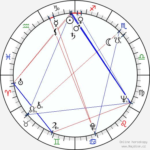 Ivo Niederle wikipedie wiki 2017, 2018 horoskop