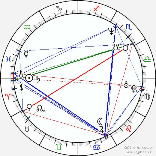 Ivo Novák wikipedie wiki 2020, 2021 horoskop