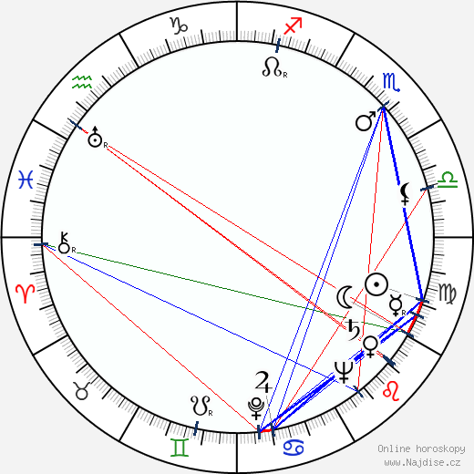 Ivo Novák wikipedie wiki 2017, 2018 horoskop
