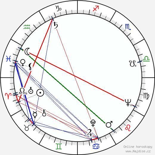 Ivo Paukert wikipedie wiki 2020, 2021 horoskop