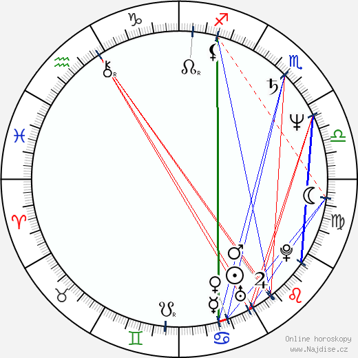 Ivo Šmoldas wikipedie wiki 2020, 2021 horoskop