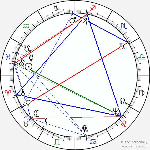 Ivo Toman wikipedie wiki 2020, 2021 horoskop