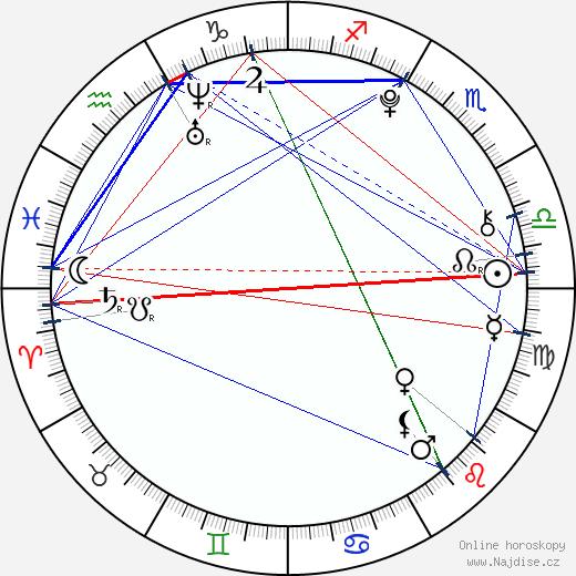Ivona Feldmárová wikipedie wiki 2017, 2018 horoskop