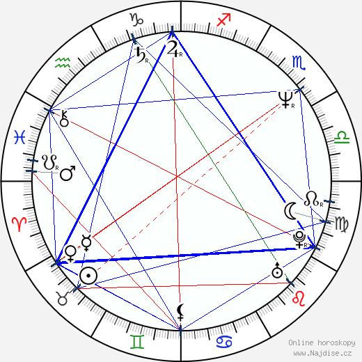 Ivona Krajčovičová wikipedie wiki 2018, 2019 horoskop