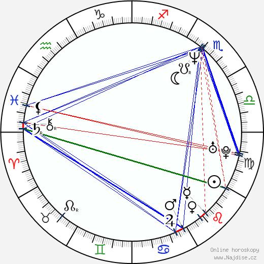 Izabela Dabrowska wikipedie wiki 2018, 2019 horoskop