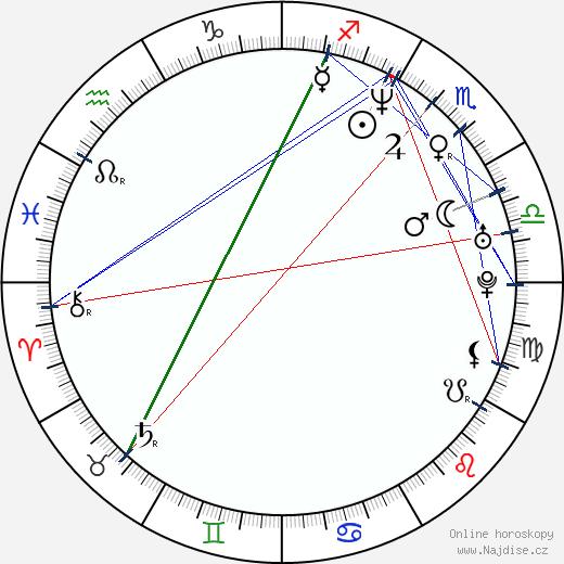 Izabela Kuna wikipedie wiki 2019, 2020 horoskop