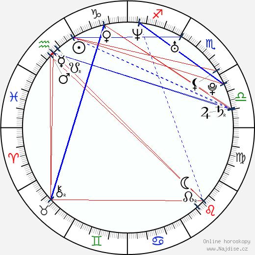 Izabella Miko wikipedie wiki 2020, 2021 horoskop