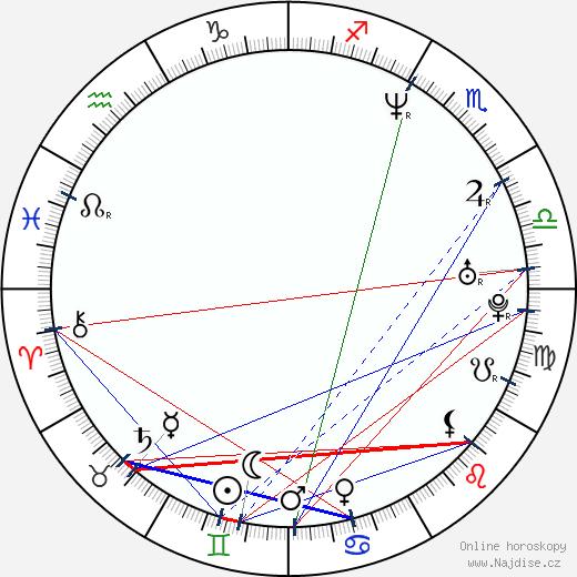 Izabella Scorupco wikipedie wiki 2020, 2021 horoskop