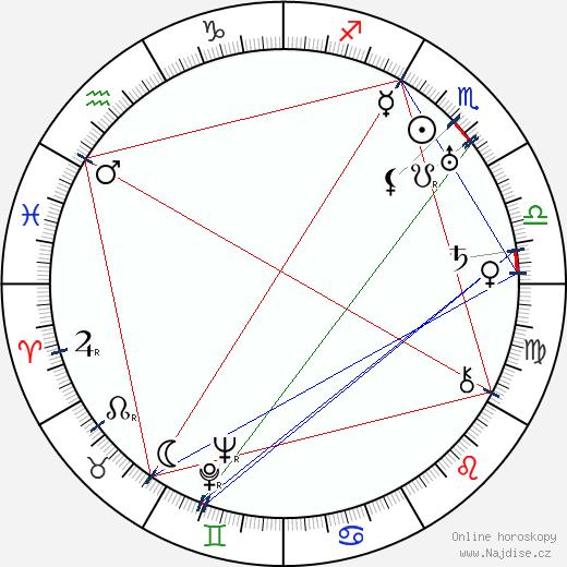 J. B. S. Haldane wikipedie wiki 2018, 2019 horoskop