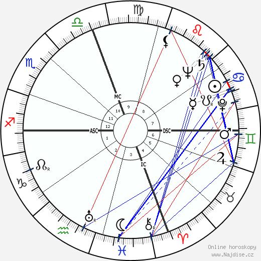J. F. Powers wikipedie wiki 2018, 2019 horoskop