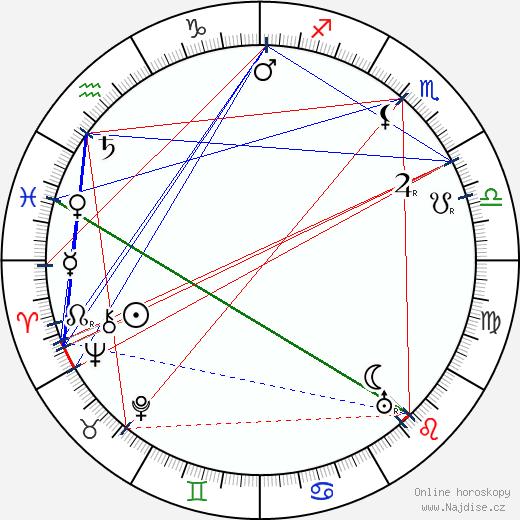 J. Farrell MacDonald wikipedie wiki 2018, 2019 horoskop
