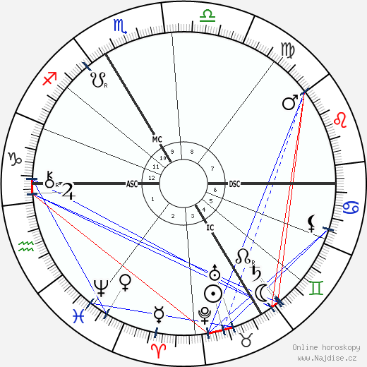 J. Henri Poincare wikipedie wiki 2019, 2020 horoskop