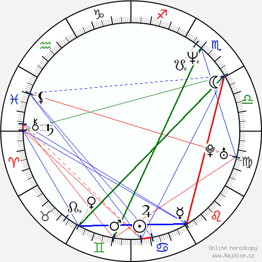 J. J. Abrams wikipedie wiki 2020, 2021 horoskop