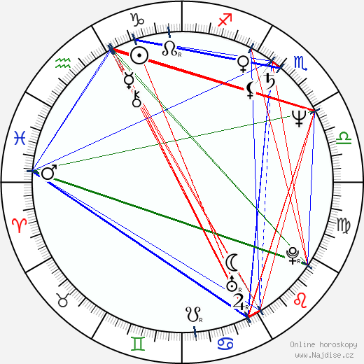 J. K. Simmons wikipedie wiki 2020, 2021 horoskop
