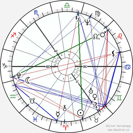 J. M. W. Turner wikipedie wiki 2018, 2019 horoskop